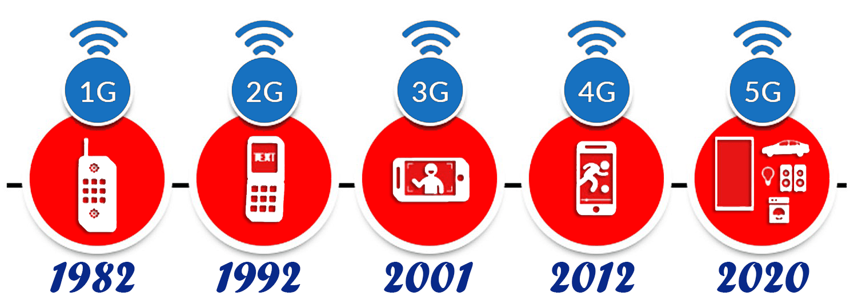 Различия между поколениями сотовой сети 1G, 2G, 3G, 4G?