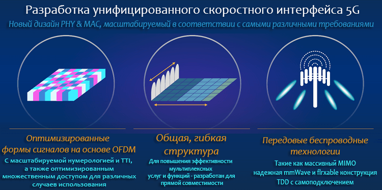 Технология - Filtered OFDM «F-OFDM»