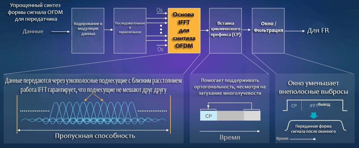 Технология Filtered OFDM «F-OFDM»