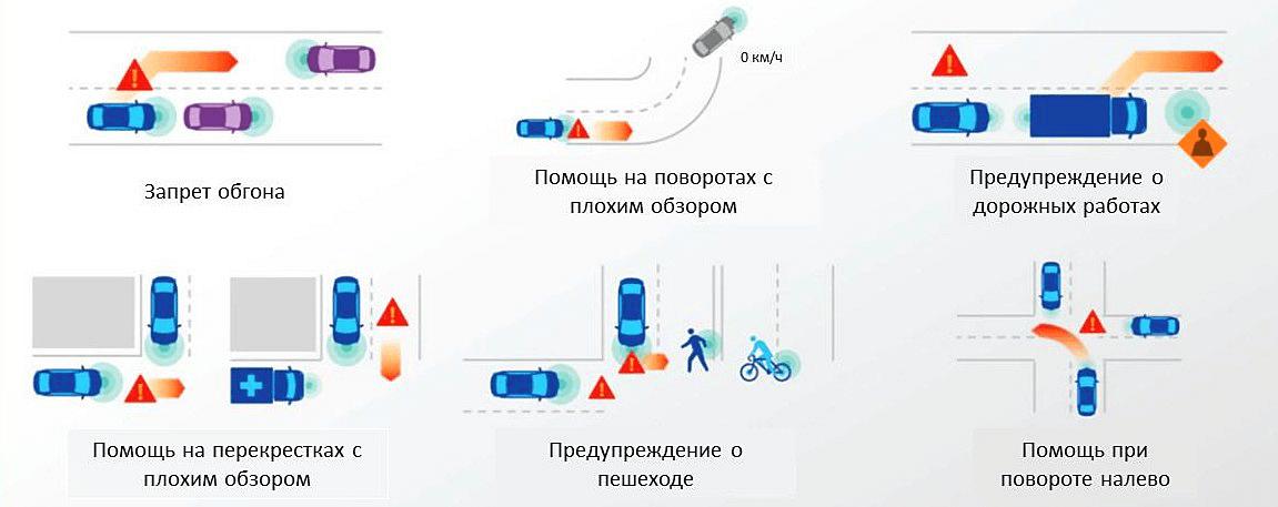 """Ситуационные примеры, которые возможно разрешить при мпомощи технологии """"Connected Car"""""""