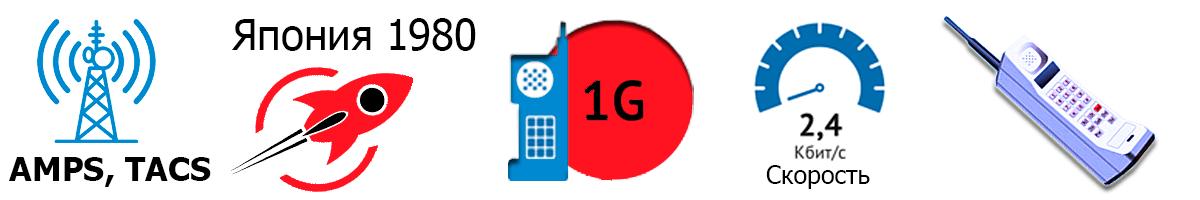 1G - Первое поколение мобильной сети: