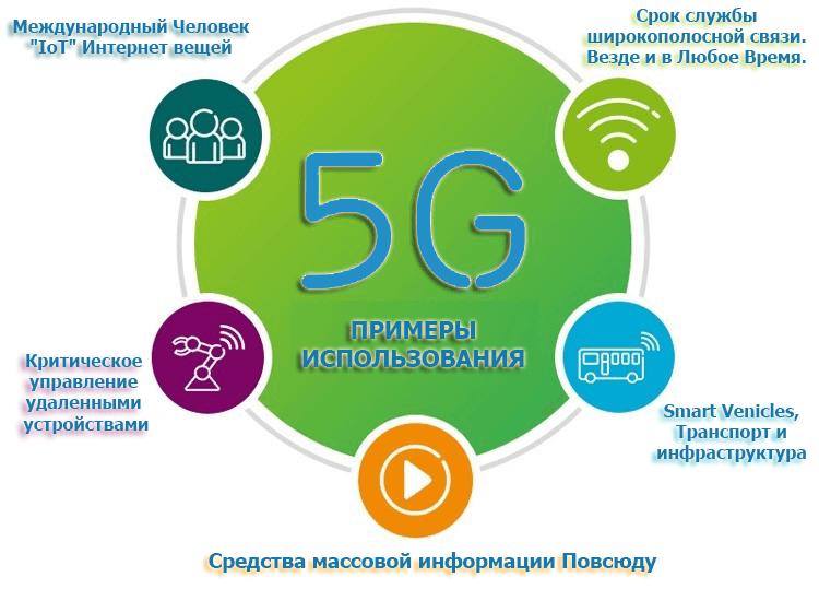 Мобильная сеть 5G будет использоваться в трех основных сервисных типов подключения