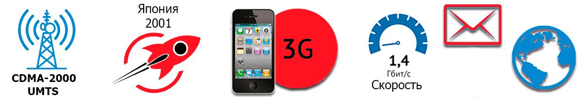 3G - Третье поколение мобильной сети: