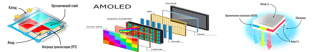 Строение IPS матрицы и ее диодов (слева), а AMOLED матрицы (справа)