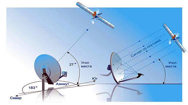 Спутниковая антенна и принципы ее работы