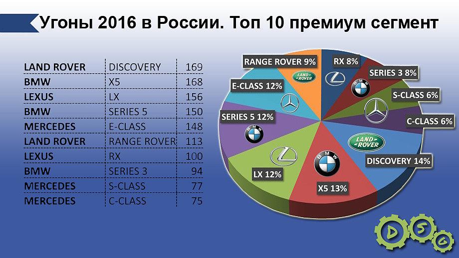 Статистика угонов за 2016 год топ 10 премиум сегмента.