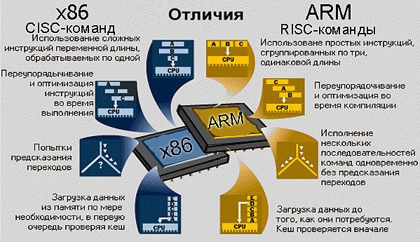 В чем же отличие, архитектуры ARM и чем она отличительна от x86
