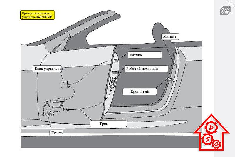 """Автоматический доводчик дверей компании """"SLAMSTOP"""" создан для совершенно для любой конструкторской разновидности автомобильных дверей."""